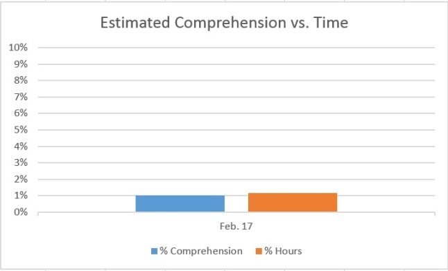 comprehension_vs_time_1