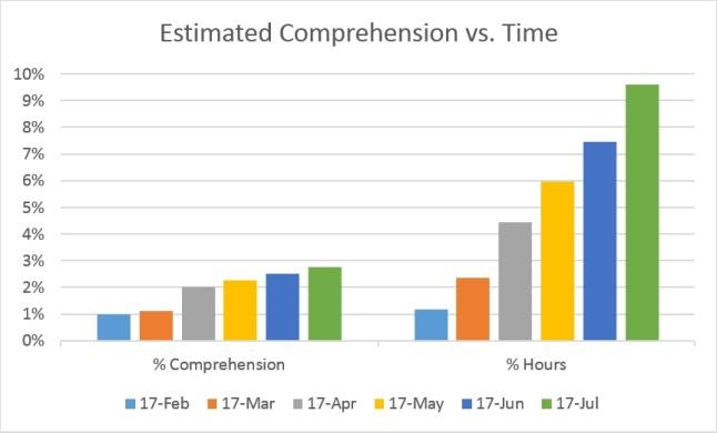 timeXcomprehension_m6