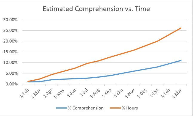 Comprehension Vs. Time through March 19, 2015